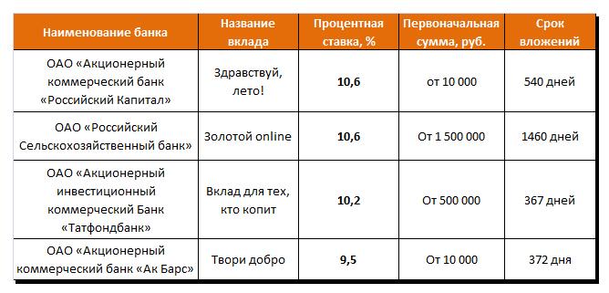 Безопасно получать доход на большие вклады вы можете, разделив их на суммы, не превышающие 1,4 миллиона рублей, и разместив их в разных банках.